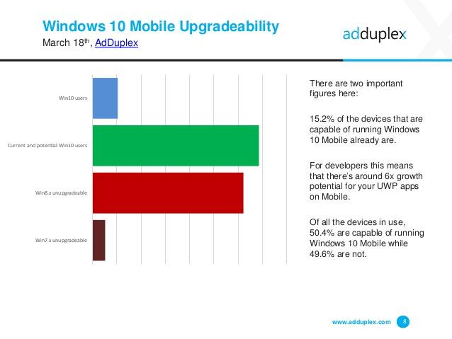 adduplex-windows-phone-statistics-report-march-2016-8-638