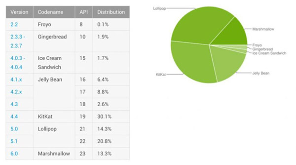 android_distribution_july-130716