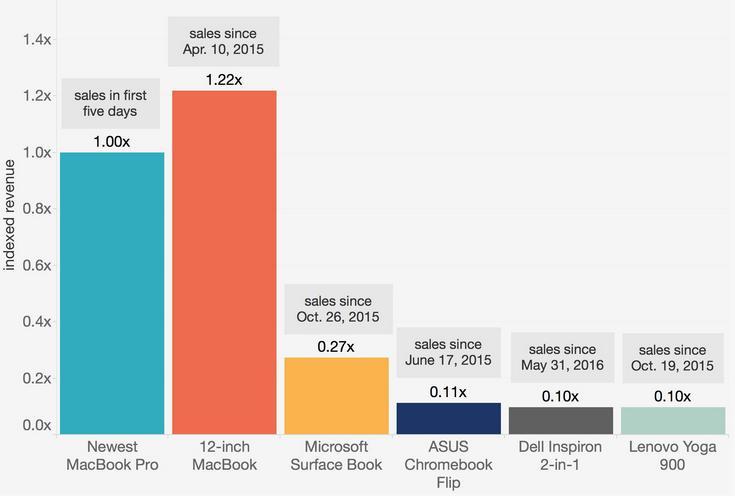 Нові MacBook Pro вже принесли більше доходу, ніж Microsoft Surface Book за весь рік