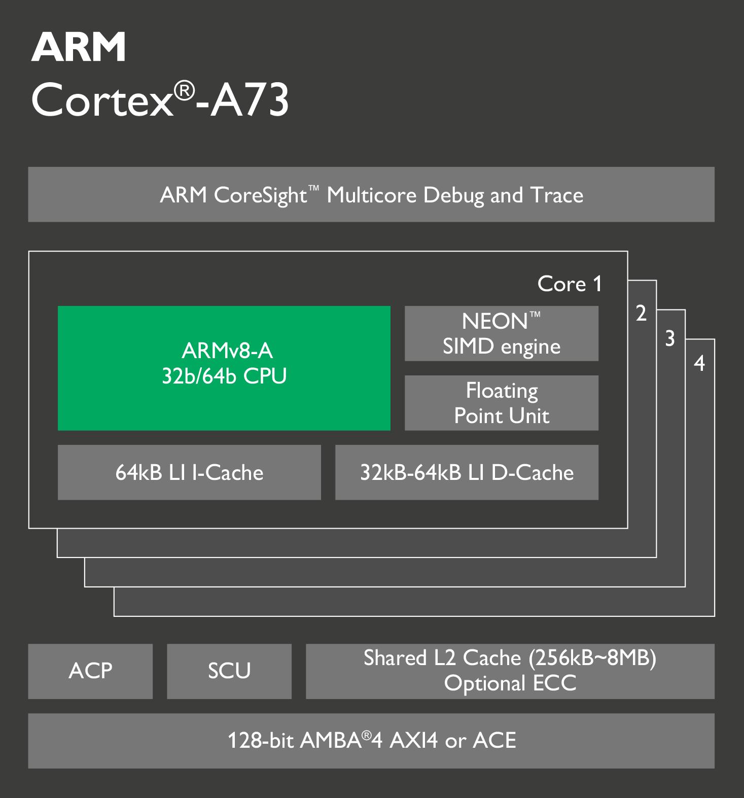 Pinecone 2 на базі ARM Cortex-A73