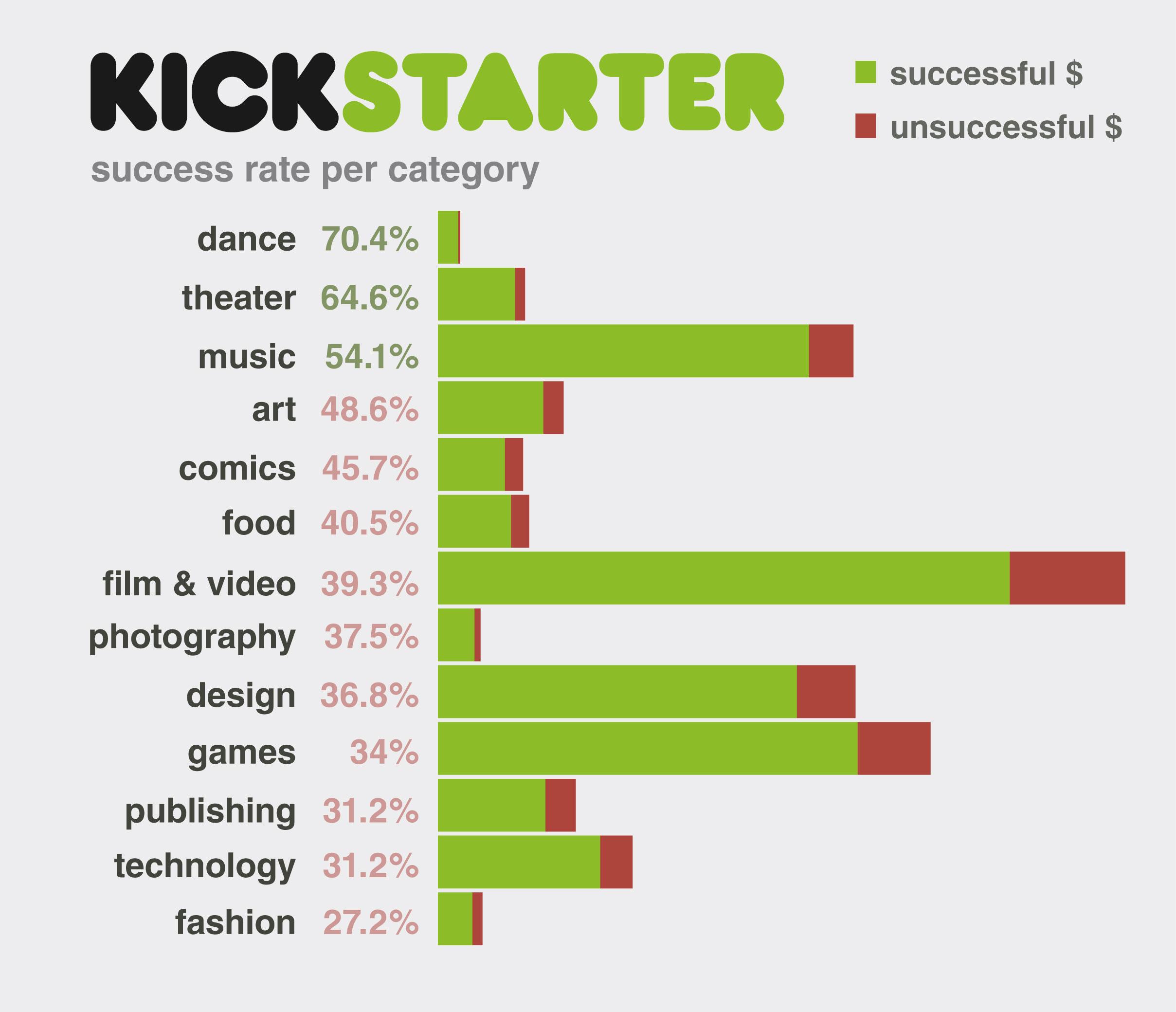 Статистика Kickstarter