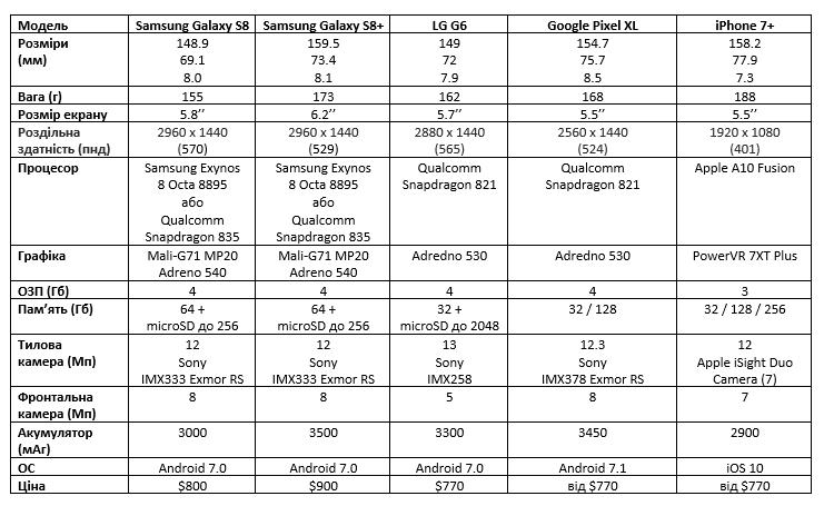 Samsung Galaxy S8 та Galaxy S8 Plus