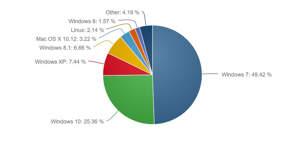 NetMarketShare - OS
