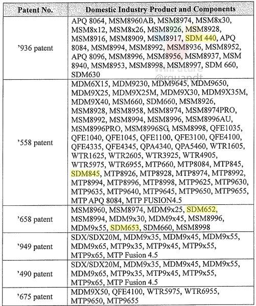 Qualcomm - патенти