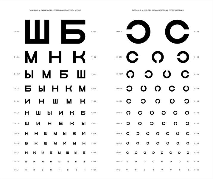 Таблиця Головіна (праворуч) — Сівцева (ліворуч)