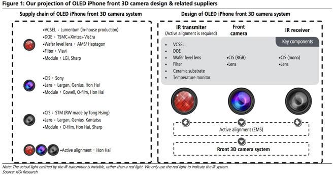 3D камера iPhone 8