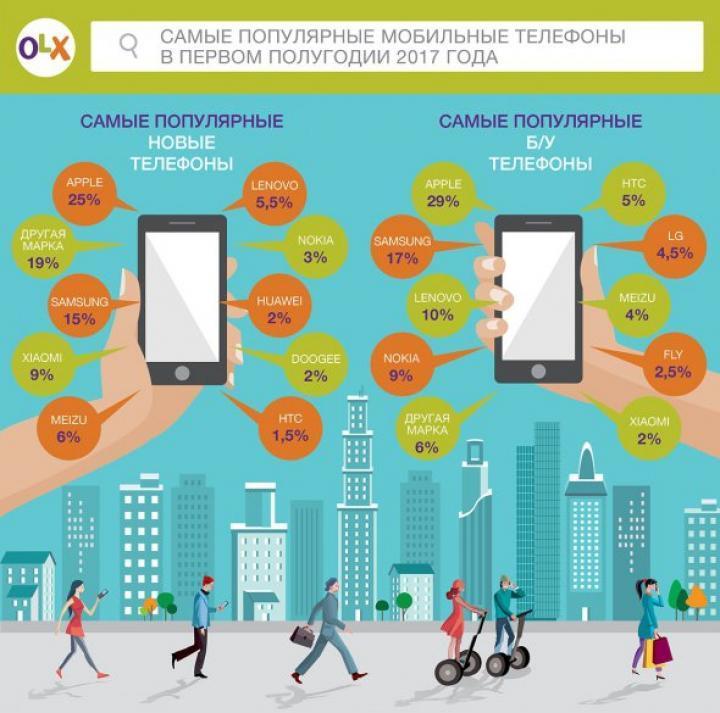 OLX: Найпопулярніші мобільні телефони за перше півріччя 2017 року