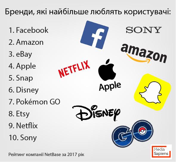 NetBase: Рейтинг найулюбленіших брендів
