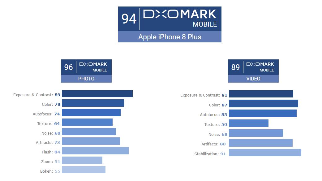 DxOMark - Apple iPhone 8 Plus