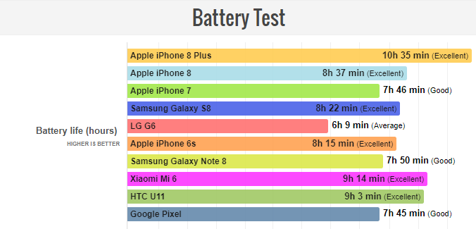 iPhone 8 Plus Battery Test