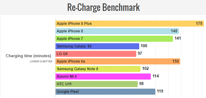 Re-Charge Benchmark