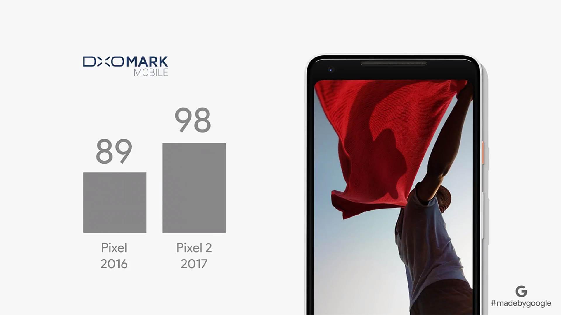 Google Pixel 2 (DxOMark)