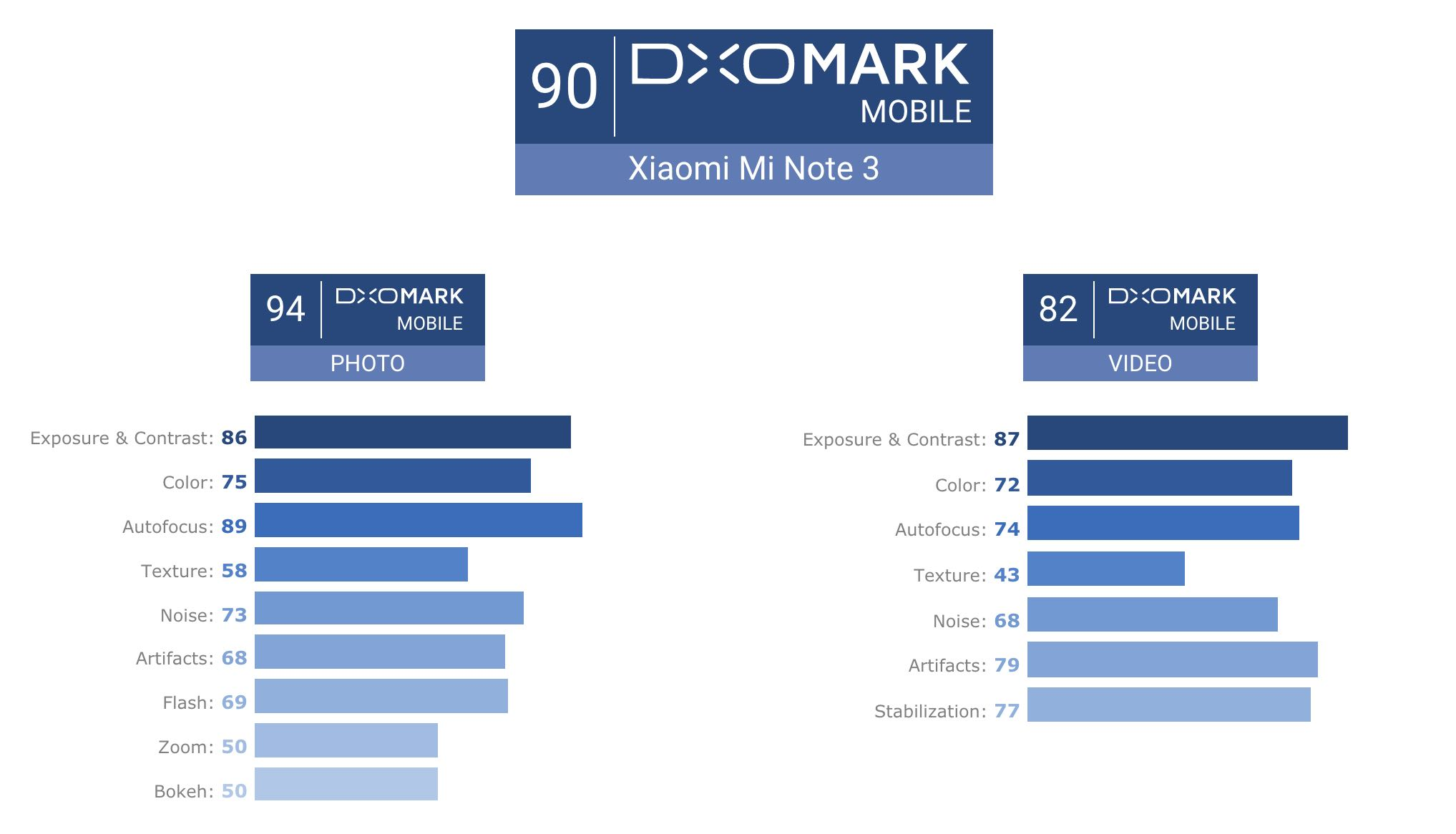 Xiaomi Mi Note 3 - DxOMark