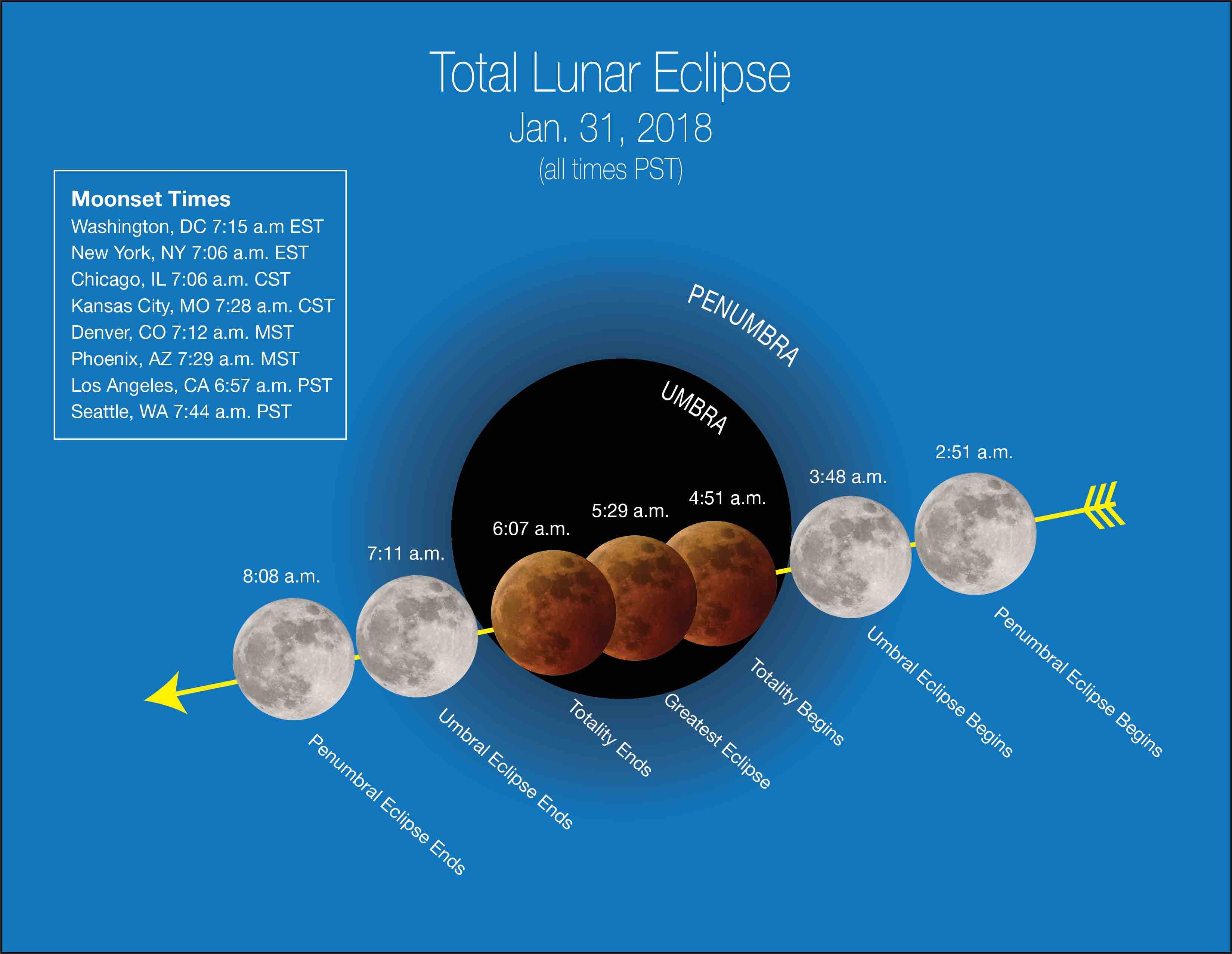 Супер Місяць, місячне затемнення та блакитний Місяць