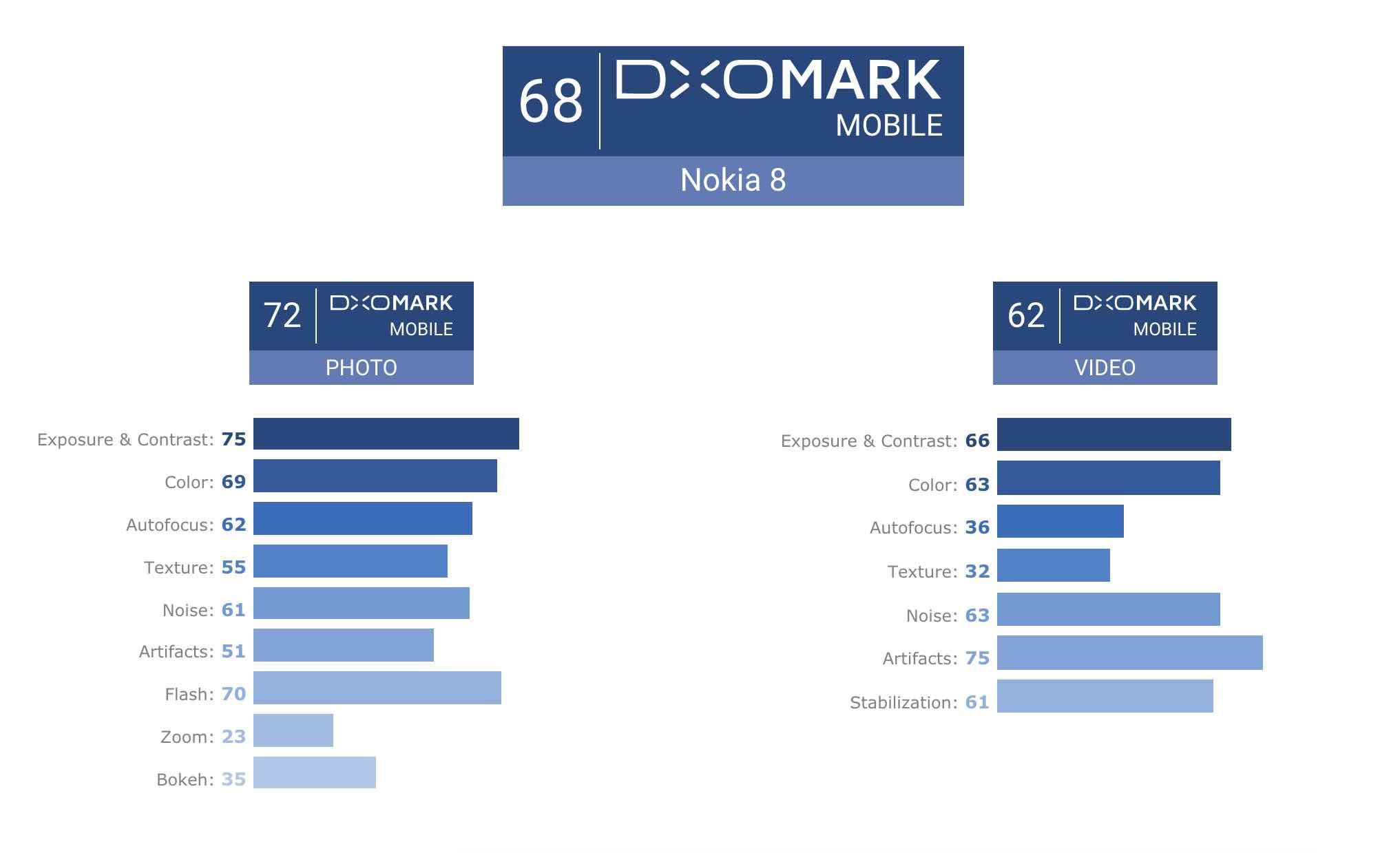 Результати тестів камер Nokia 8