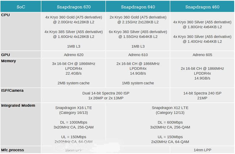 Snapdragon 670 / Snapdragon 640 / Snapdragon 460
