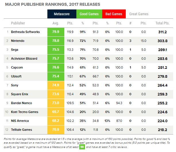 Metacritic Best Publishers 2017