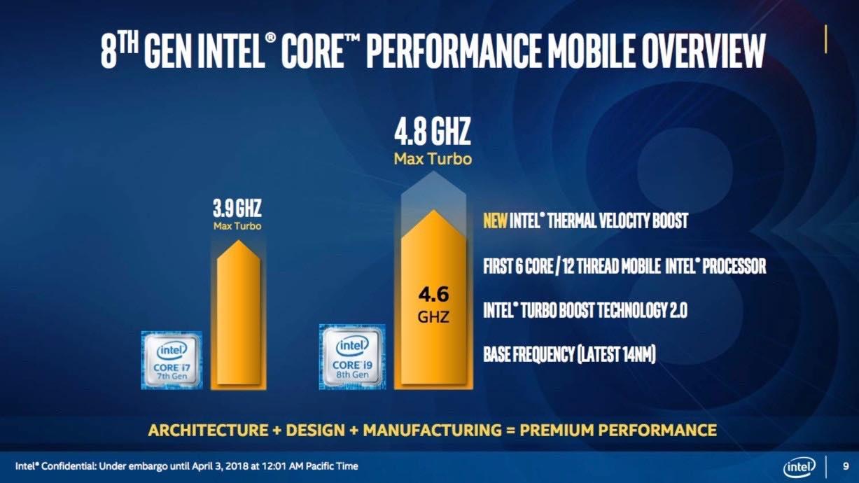 Intel Core i9 - 8950HK