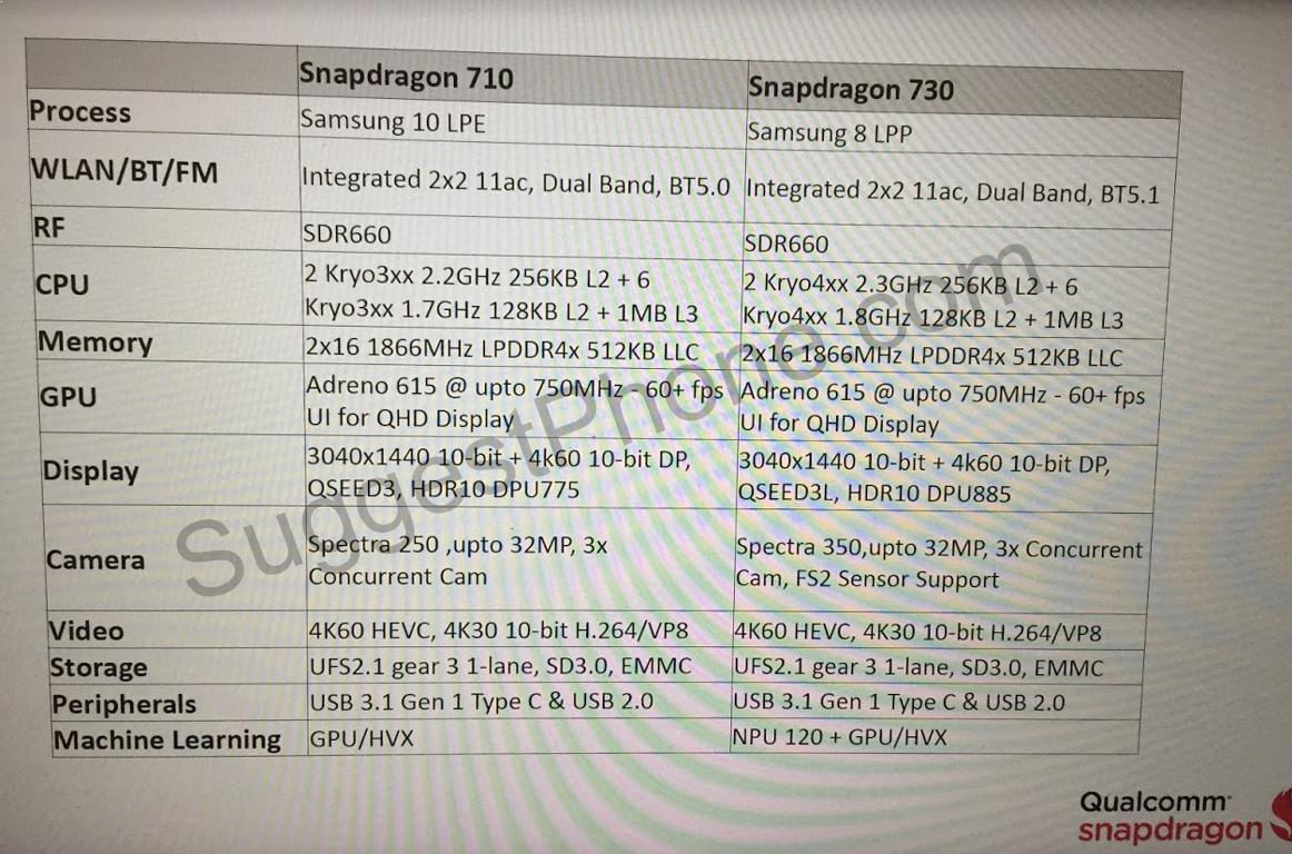Snapdragon 710 та Snapdragon 730