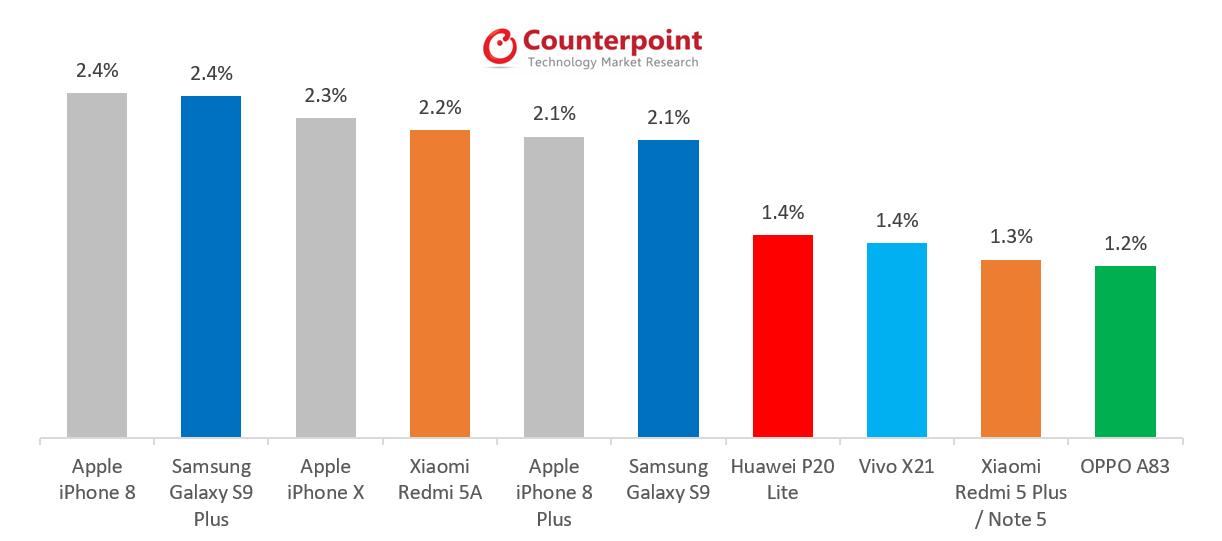 ТОП-10 найпродаваніших смартфонів