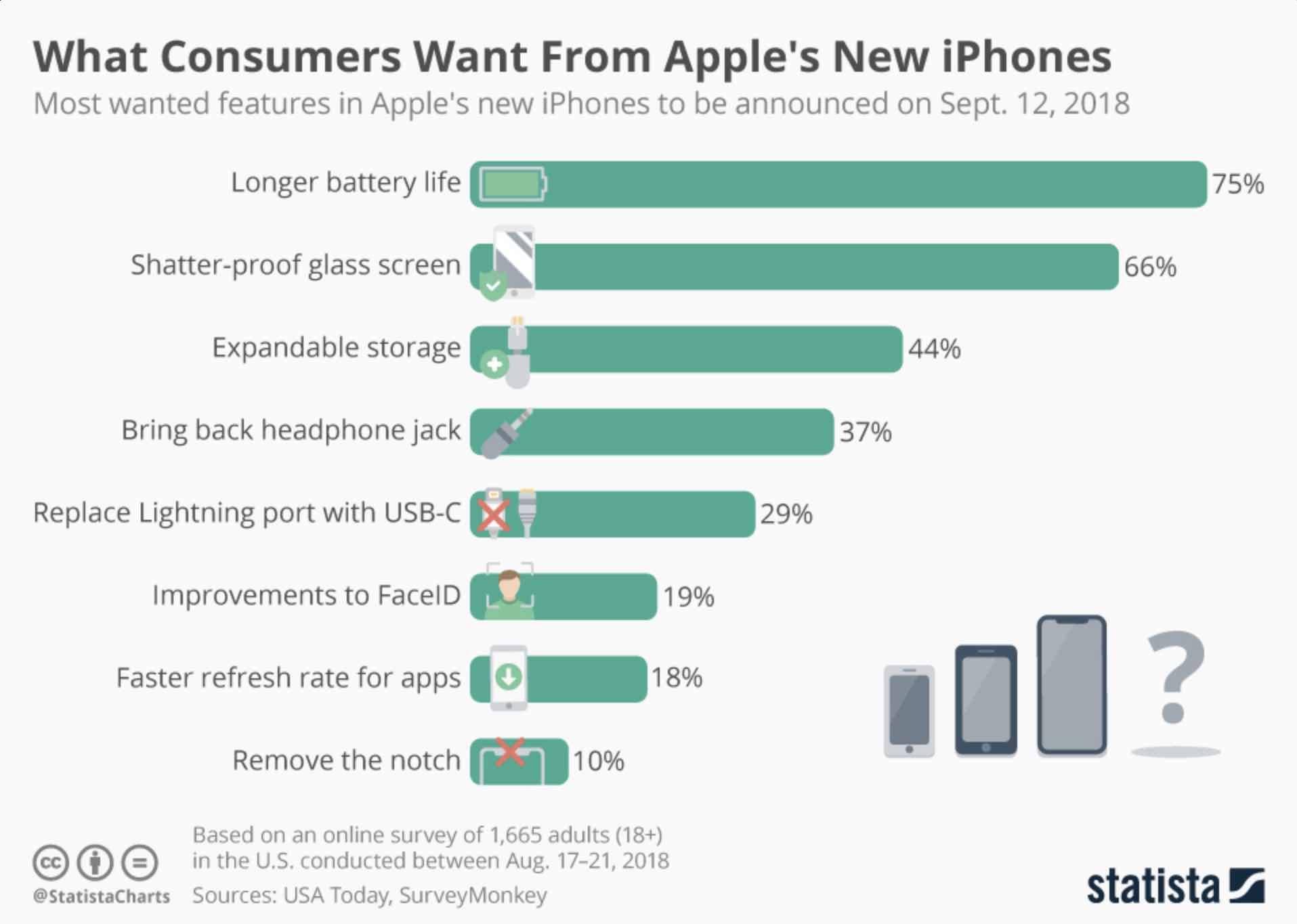 Apple iPhone 2018: «чого хочуть споживачі від нових iPhone компанії Apple?»