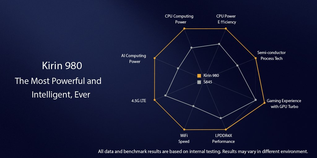 Смартфони Huawei P30 матимуть нову флагманську платформу