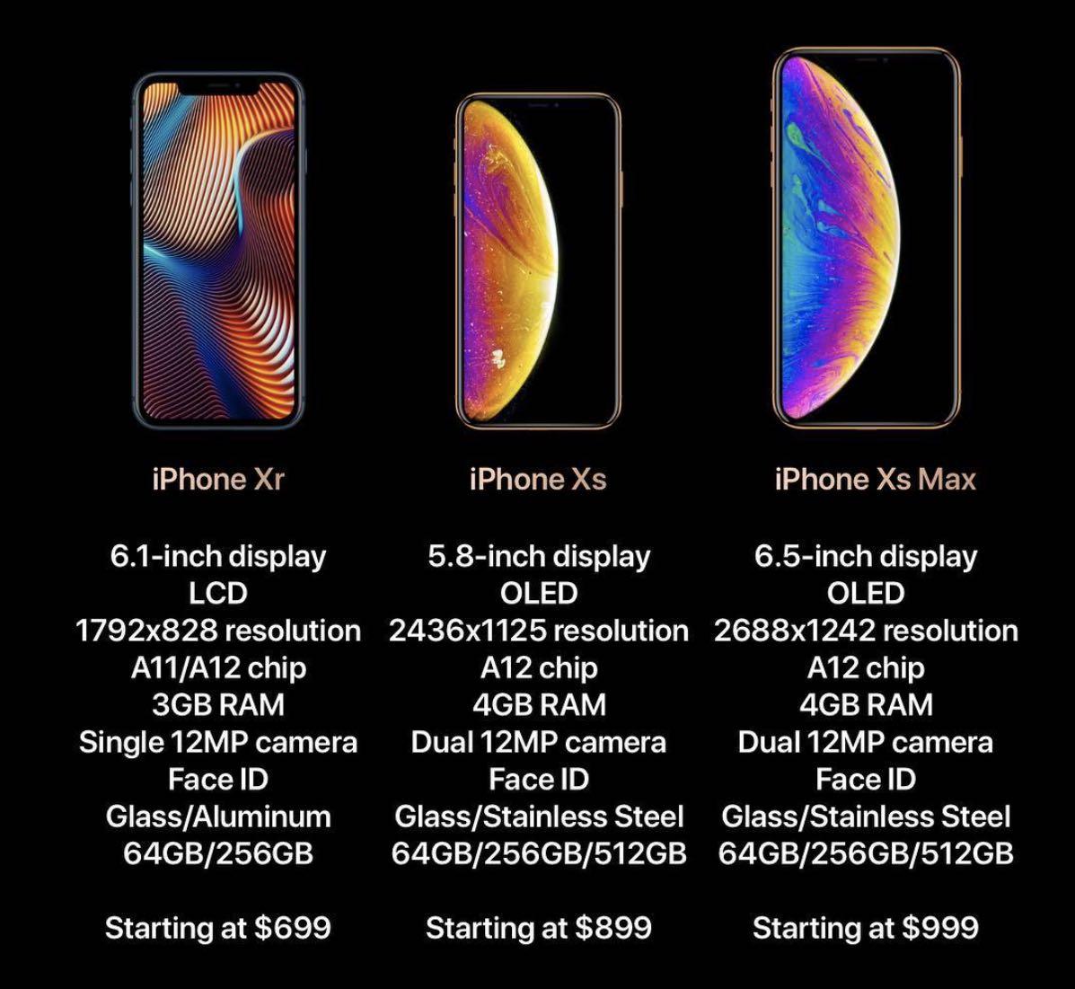 iPhone Xs, iPhone Xs Max та iPhone Xr