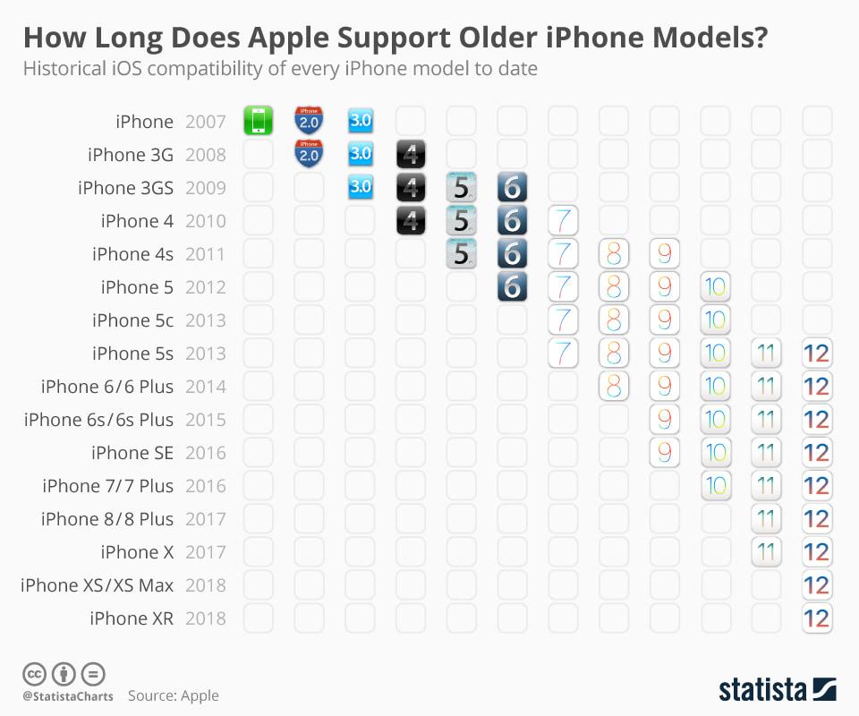 Як довго Apple підтримує старі моделі iPhone