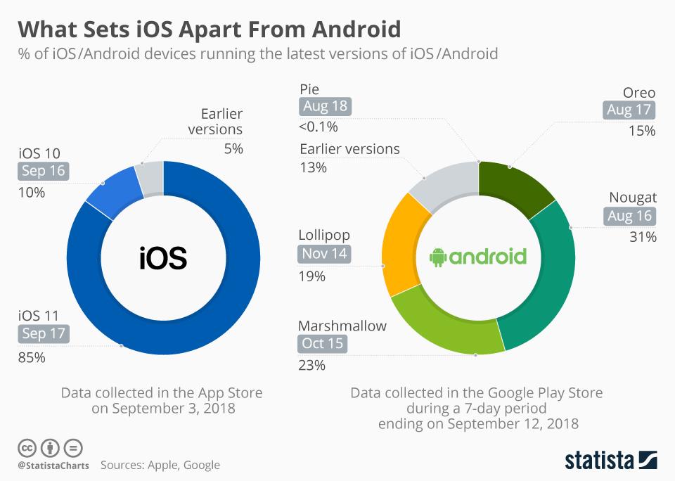 Яка різниця в оновленнях між iOS та Android?