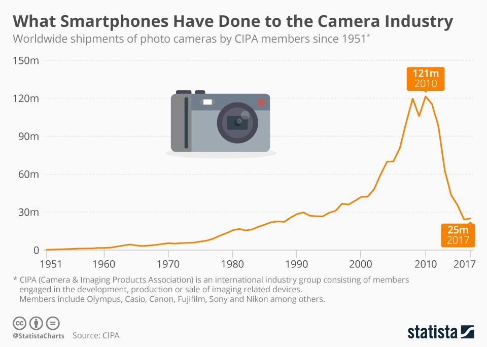 Як смартфони вплинули на ринок фотокамер