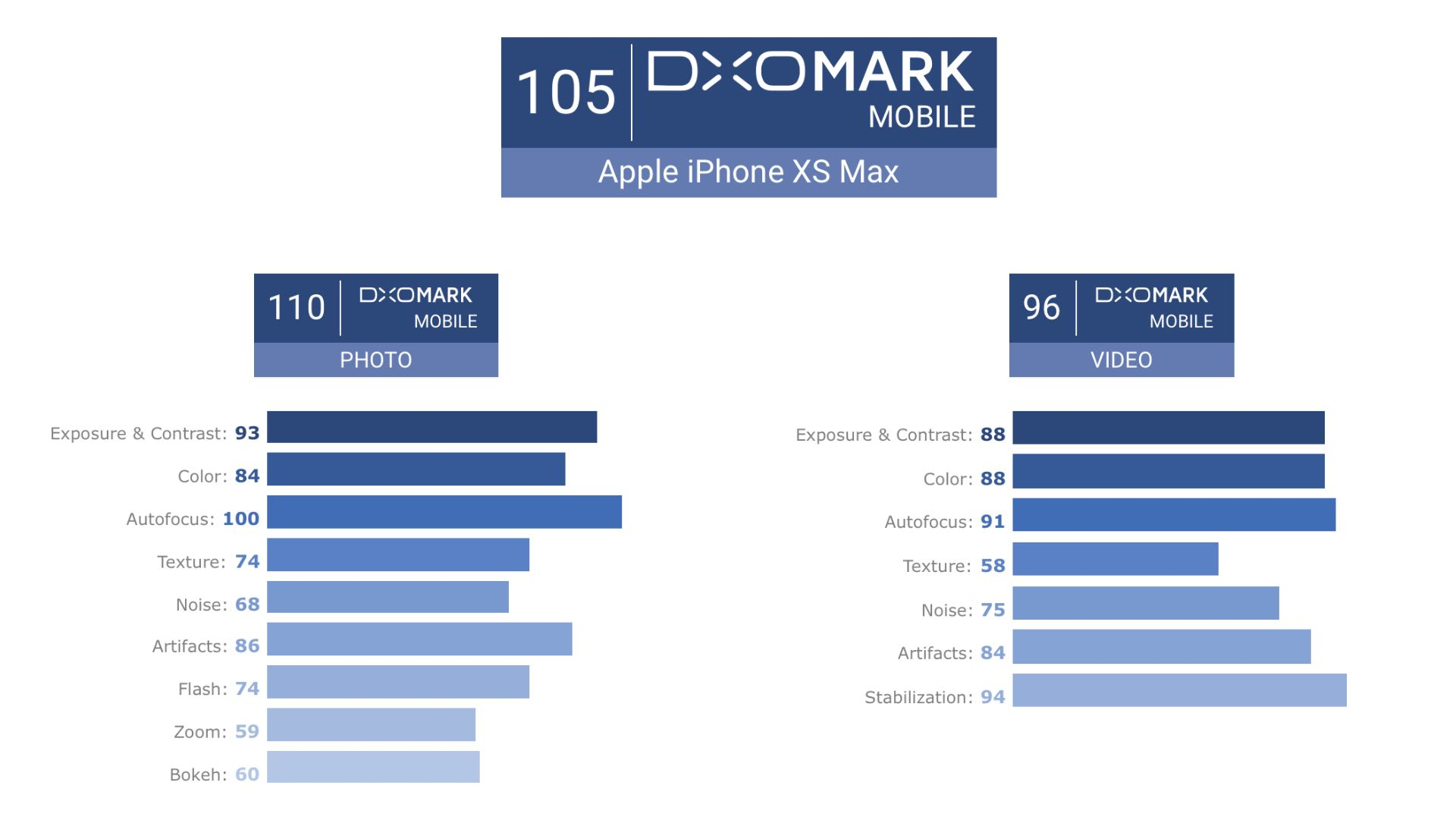 DxOMark протестував Apple iPhone Xs Max