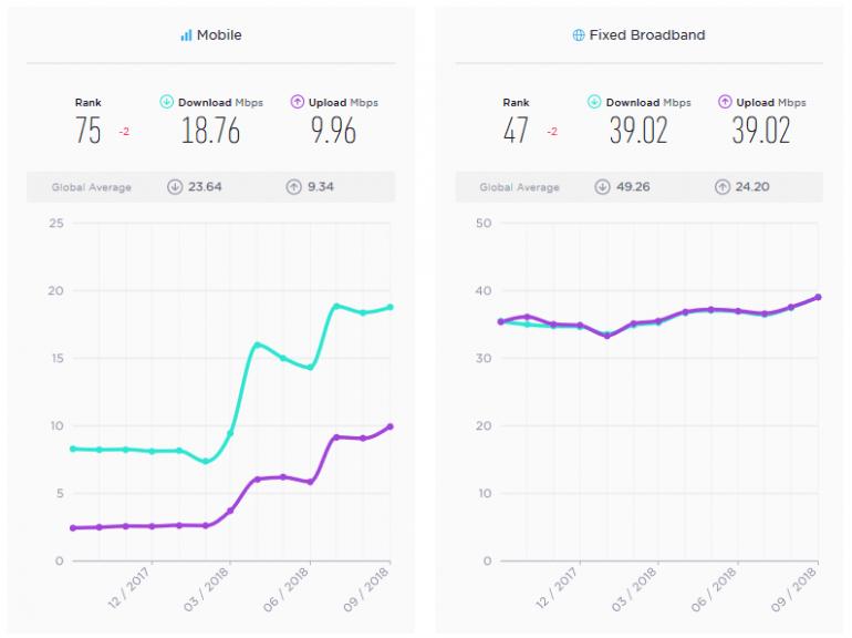 Швидкість мобільної мережі українського оператора