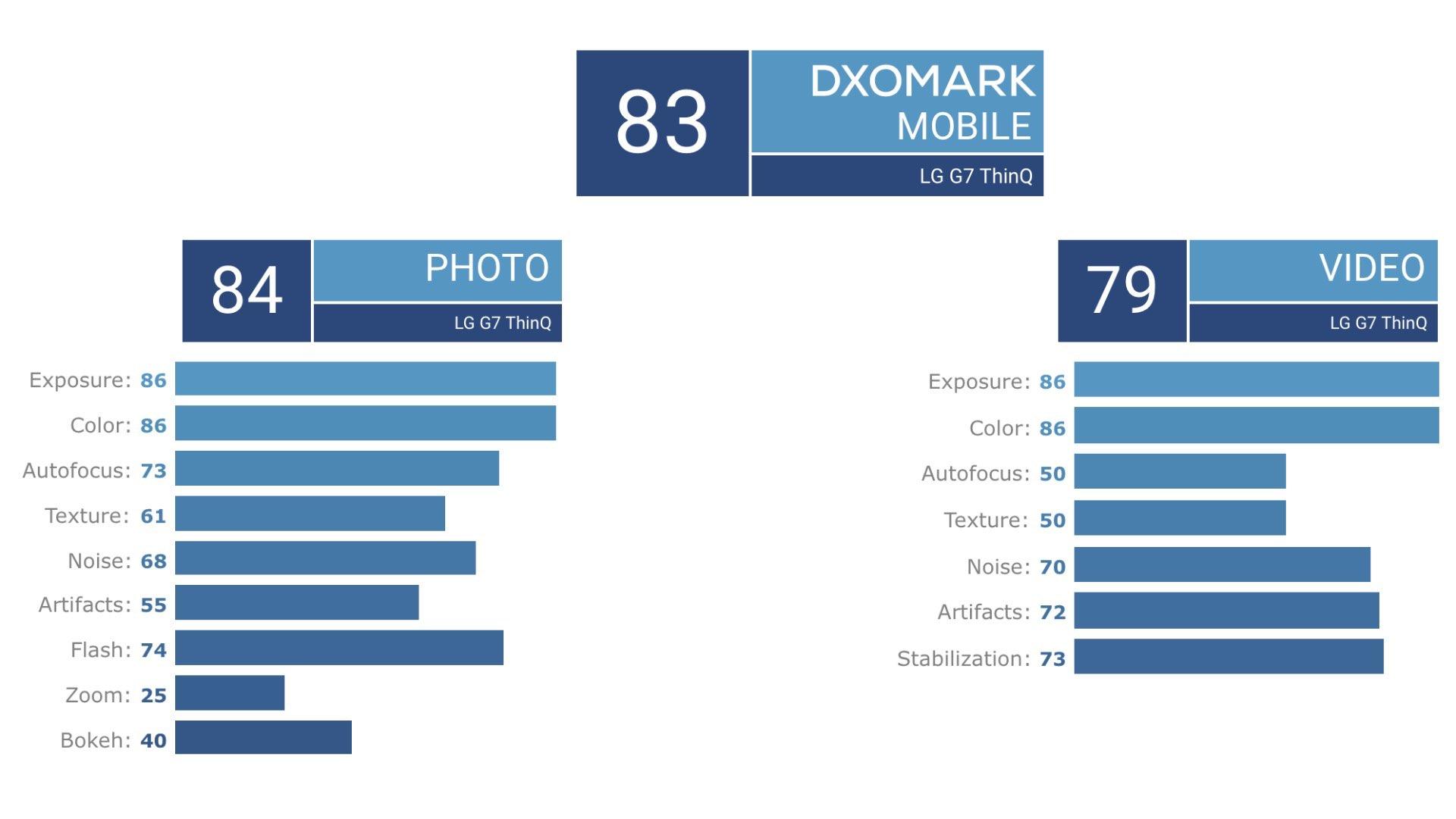 LG G7 ThinQ – DxOMark