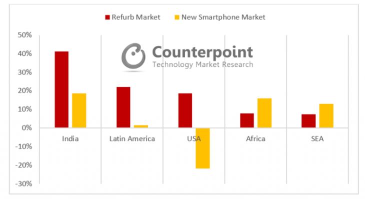 Відновлені смартфони користуються все більшим попитом