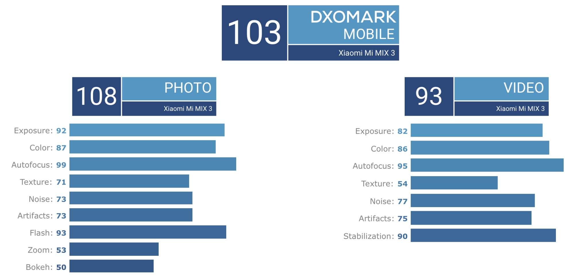 Xiaomi Mi Mix 3 - DxOMark