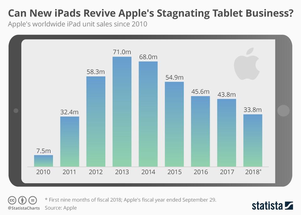 iPad демонструє падіння продаж з 2013 року