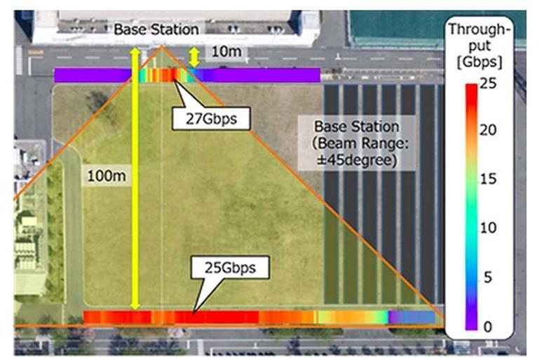 Вперше у світі швидкість 5G перевищила 20 Гбіт/с