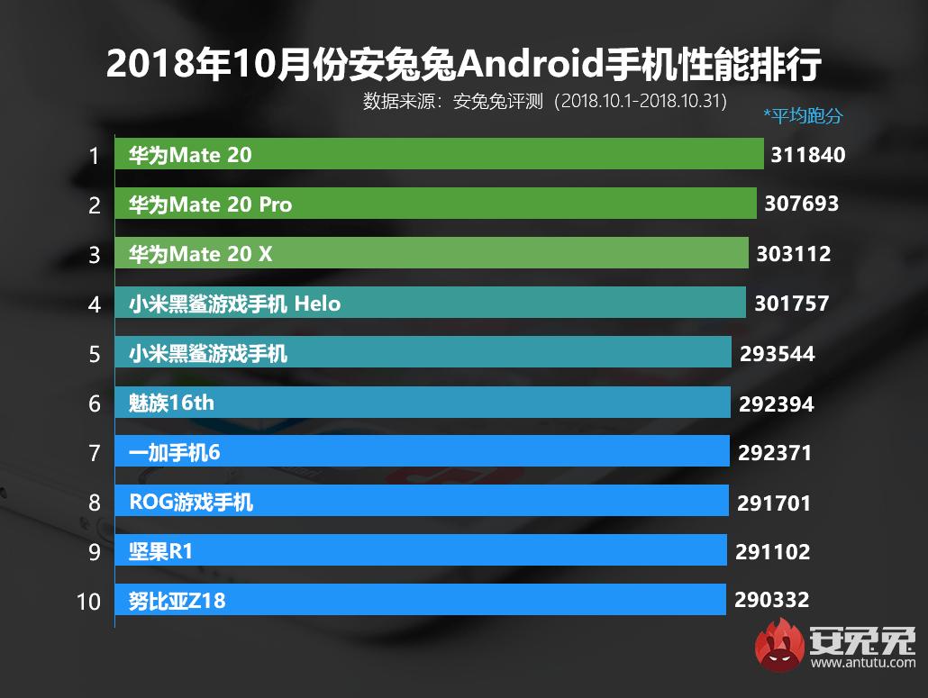 Antutu оприлюднив список найпотужніших Android-смартфонів жовтня