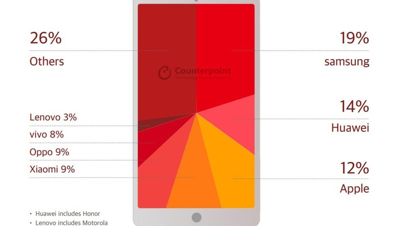 Ринок смартфонів 2018: лідери та статистика продажів