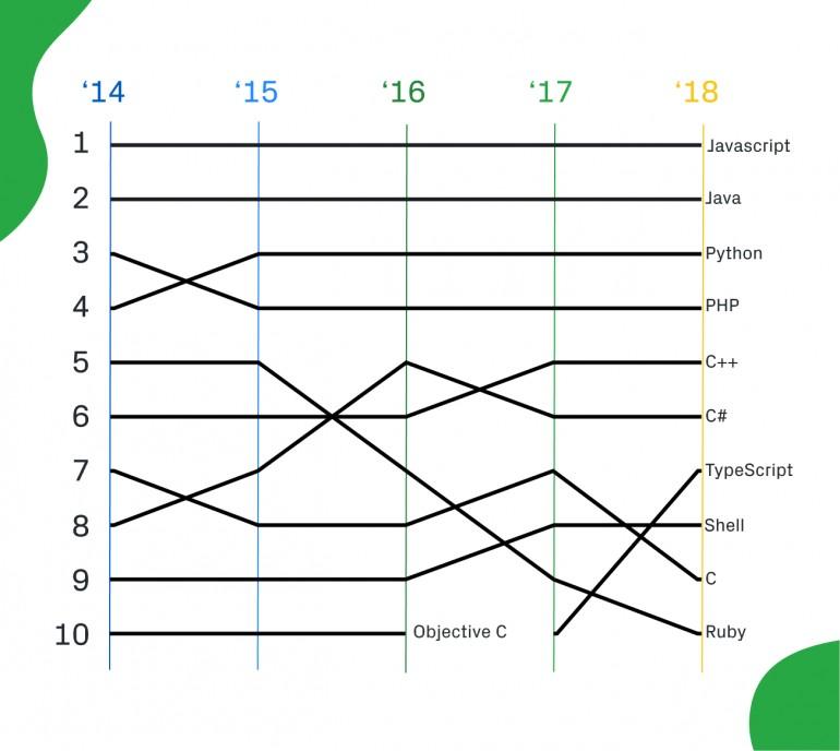 GitHub опублікував рейтинг найпопулярніших мов програмування