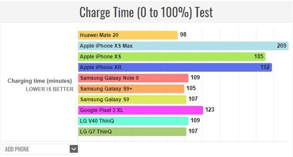 Huawei Mate 20 здивував всіх часом автономної роботи