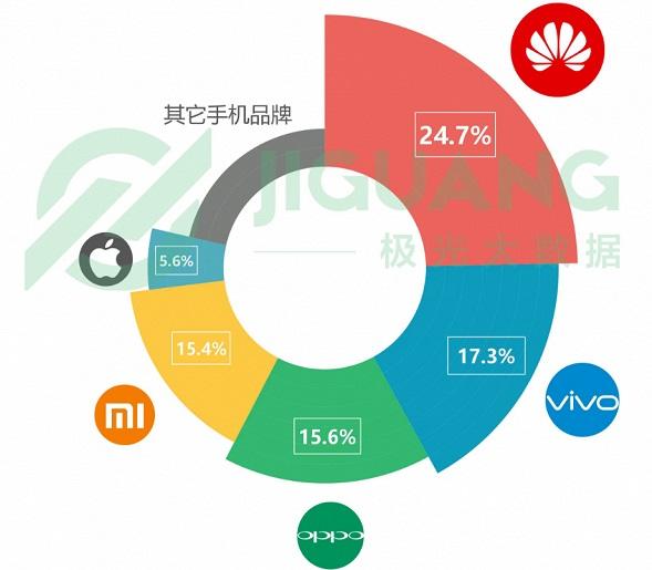 Найпопулярніші смартфони в Китаї за третій квартал 2018 року