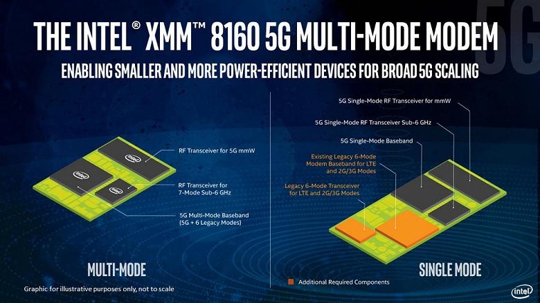 Intel представив багаторежимний 5G-модем XMM 8160