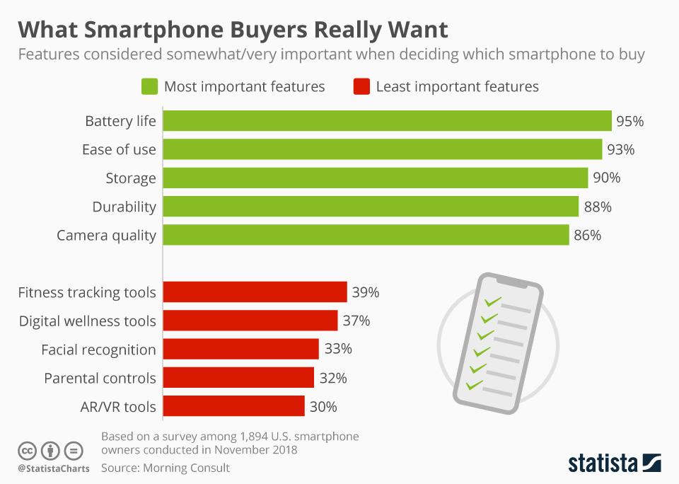Дослідження: на що звертають увагу покупці при виборі смартфона?