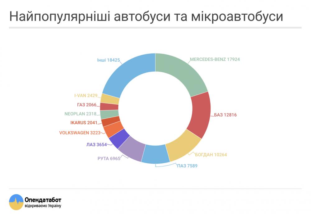 OpenDataBot оприлюднив кількість найпопулярніших транспортних засобів