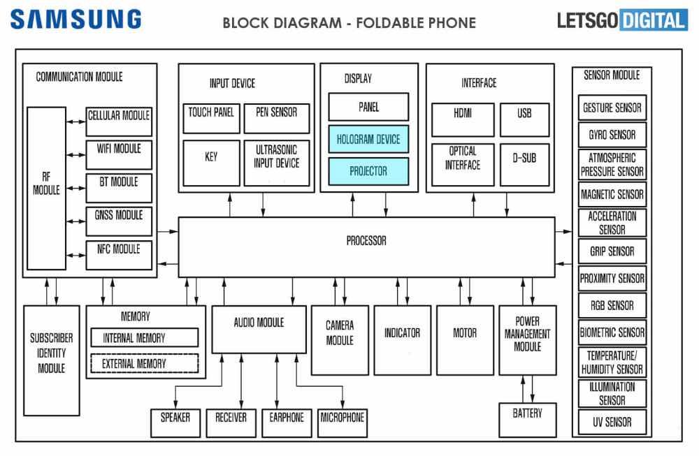 Новий патент Samsung описує елементи в екрані та 3D-голограму