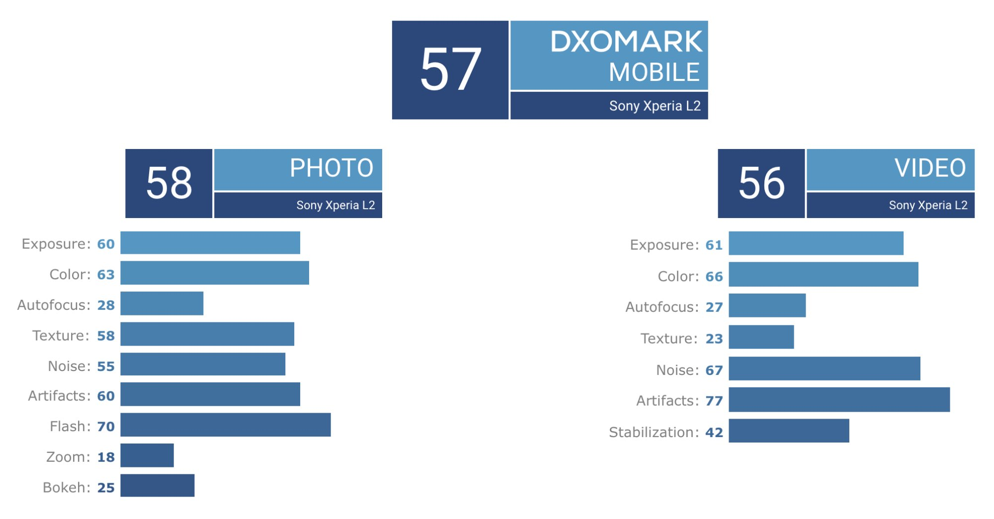 Sony Xperia L2 провалив тест DxOMark