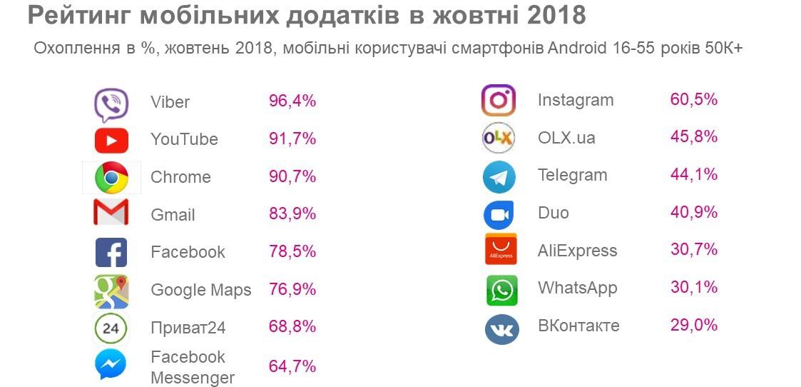 Оприлюднили топ-15 найпопулярніших Android-застосунків за жовтень 2018