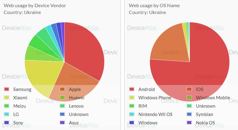 Статистика найпопулярніших ОС і виробників смартфонів в Україні