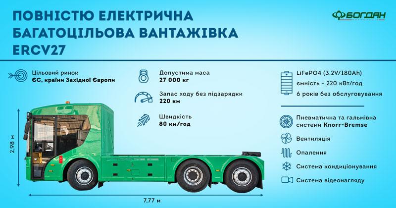 В Україні представили першу електровантажівку